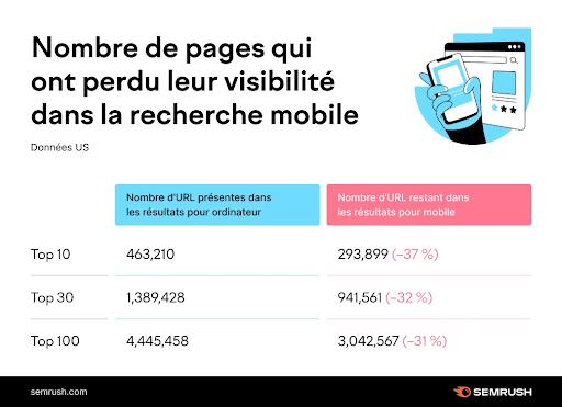 Cojt conseil web - résultats de recherche mobile