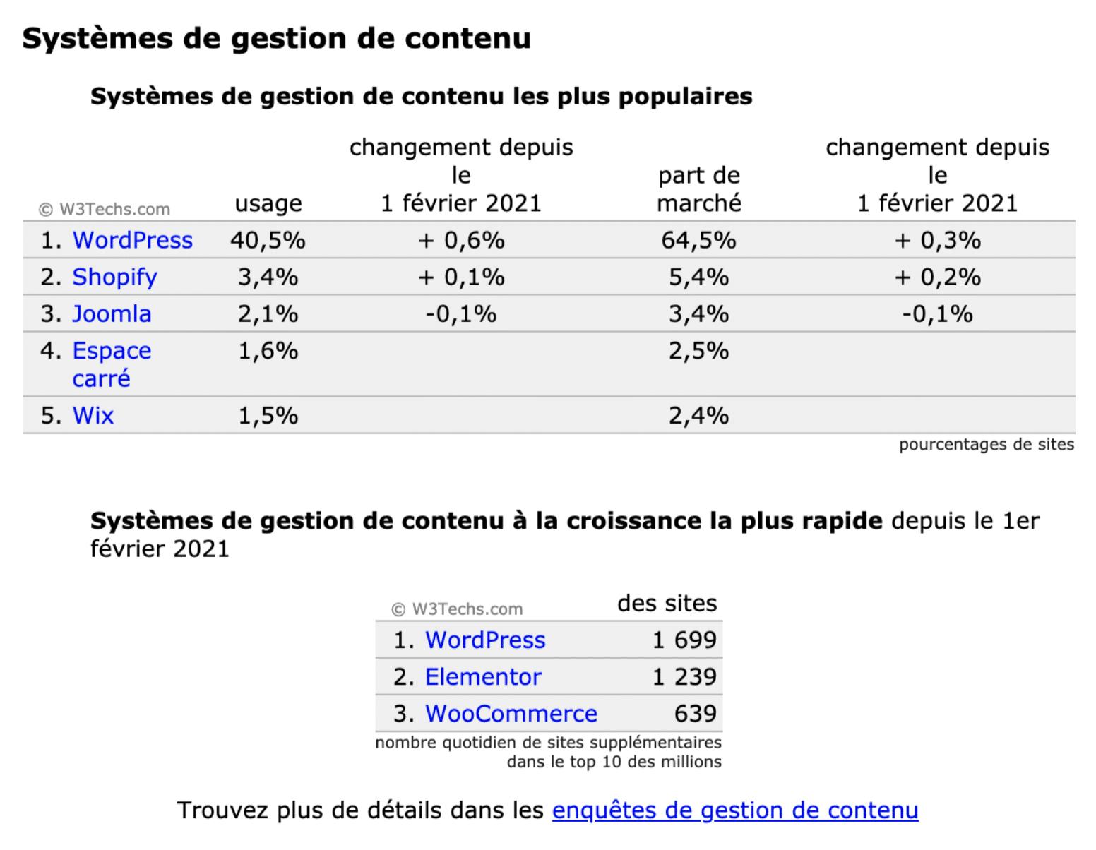 Analyse des systèmes de gestion de contenu pour étudier la création de site internet WordPress