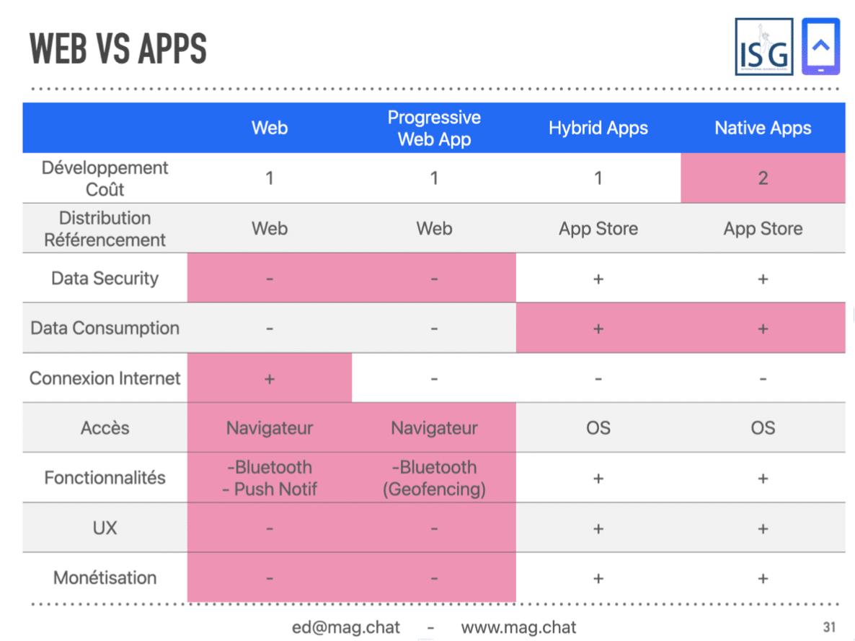 Tableau récapitulatif application ou site mobile