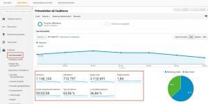 exemple sessions utilisateurs pages vues google analytics